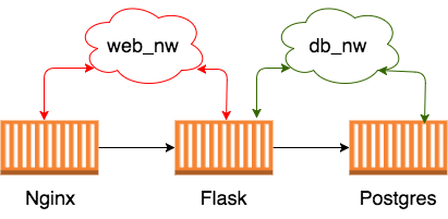 Nginx+Flask+Postgres multi-container setup with Docker Compose